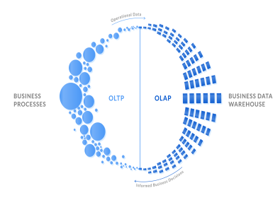 What's the difference between OLTP and OLAP?
