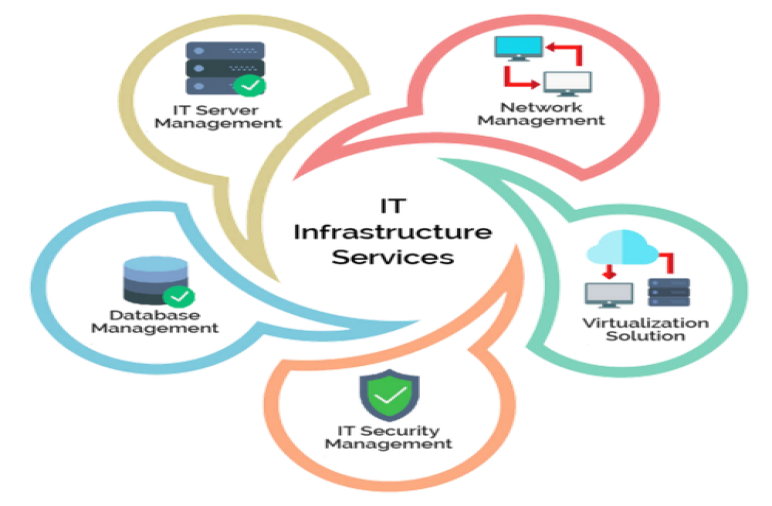 Infrastructure and Operations Skills
